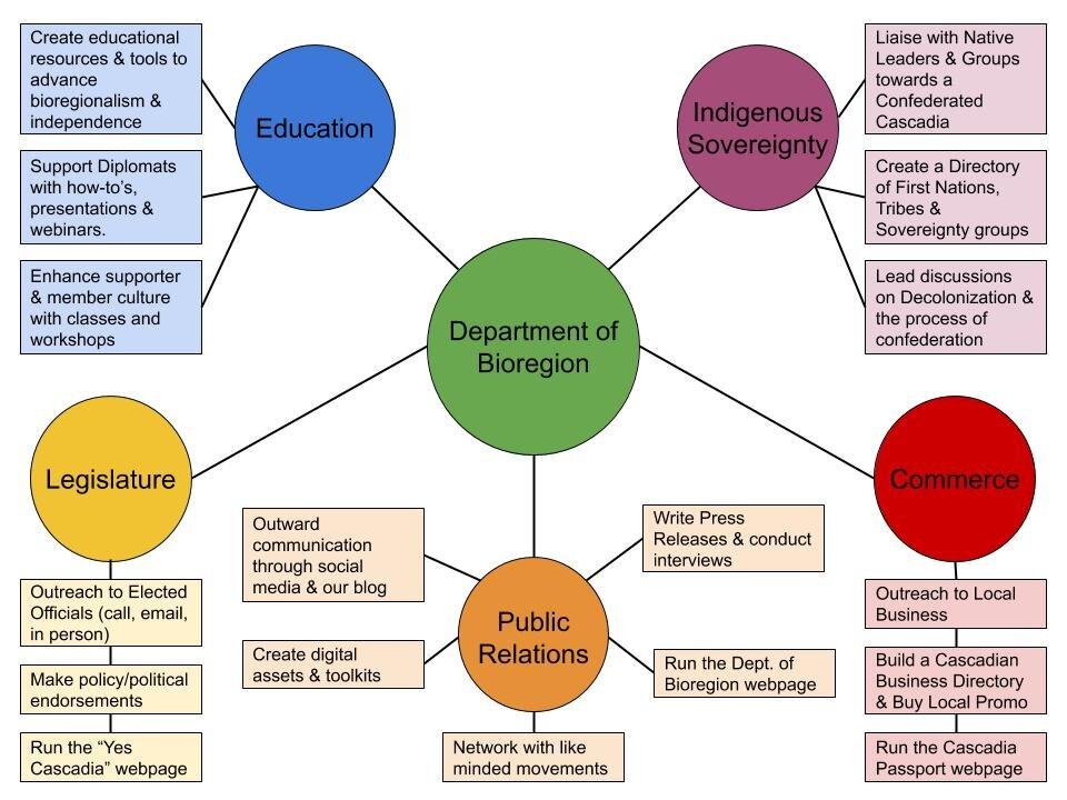 Department of Bioregion Mind Map.jpg